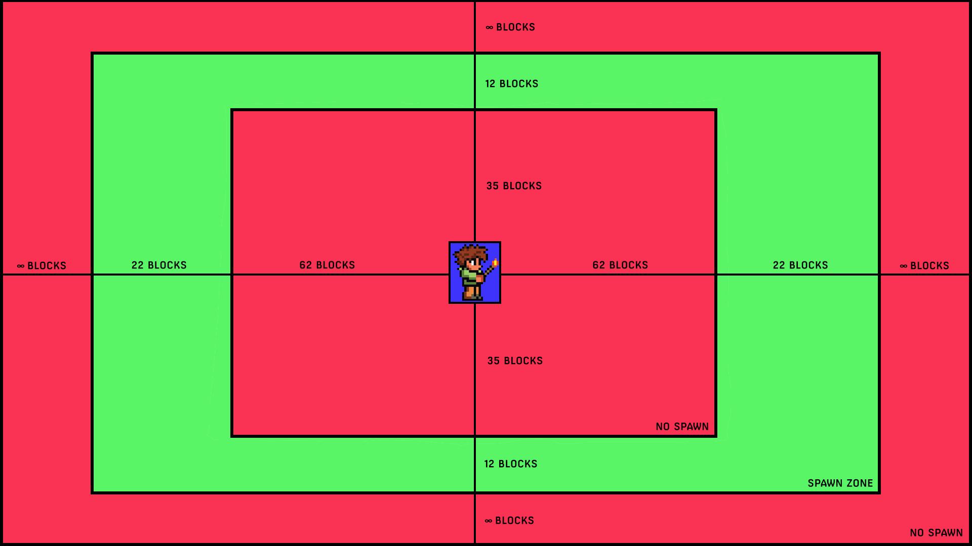 Terraria - Enemy Spaw Location Guide