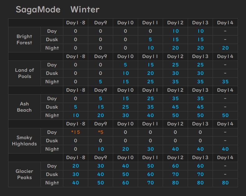 Tribes of Midgard - Temperature Information Guide - Temperature Data - 78C2C15